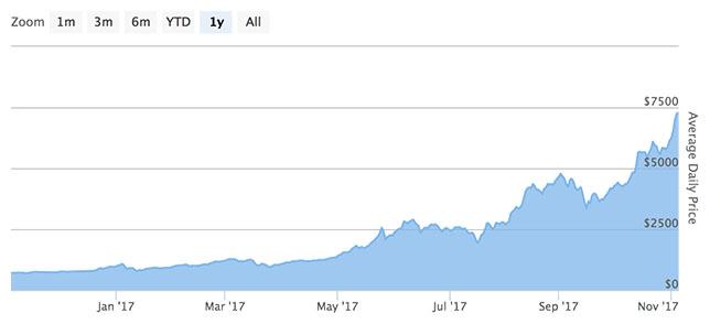 Bitcoin Growth Chart 2017